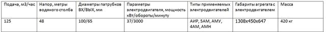 насос СМ100-65-200/2