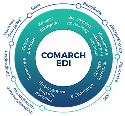 Документооборот COMARCH EDI