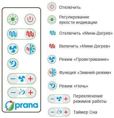 Пульт управления ПРАНА-150
