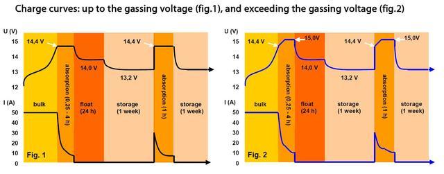 Зарядная характеристика Phoenix Smart IP43 Charger