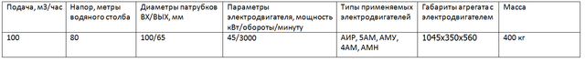 насос СМ100-65-250/2