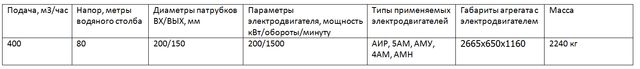 насос СМ200-150-500/4