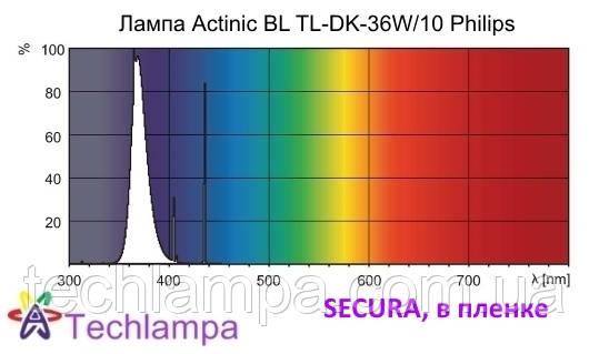 Лампа Actinic Secura BL TL-DK-36W/10 Philips