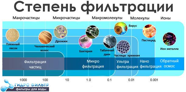 таблица степень фильтрации обратного осмоса