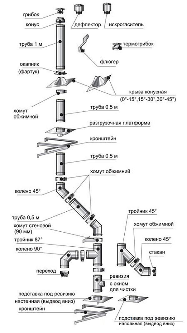 Схема элементов дымохода