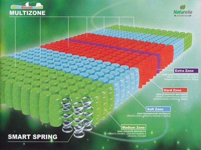 Naturelle - матрасы на мультизонном блоке smart spring multizone