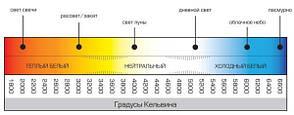 Врезной стеклянный светильник (круг, 20см, 15W, нейтральный свет), фото 2