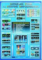 """Комплект плакатiв""""Загальна хімія та хімічне виробництво"""""""