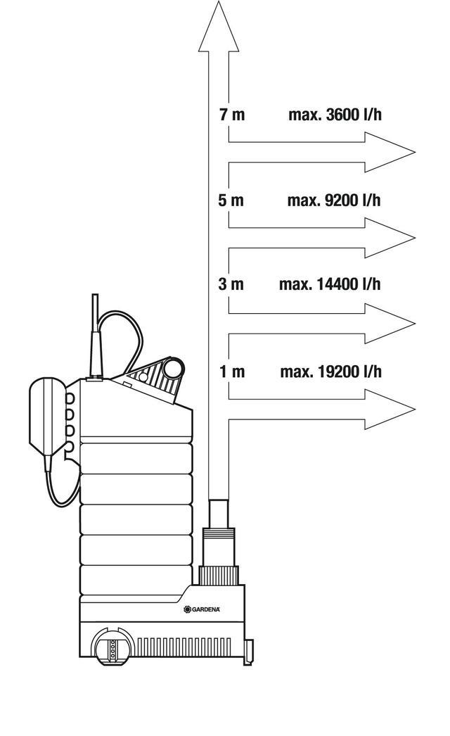 Высота подъема Насос дренажный для чистой воды Gardena 21000 Inox Premium