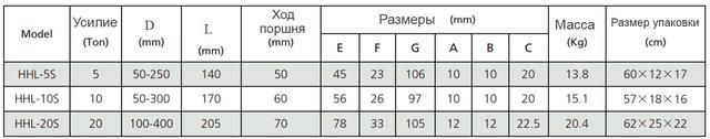 Съемник гидравлический таблица размеров