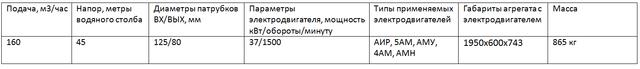 насос СД160/45 характеристики