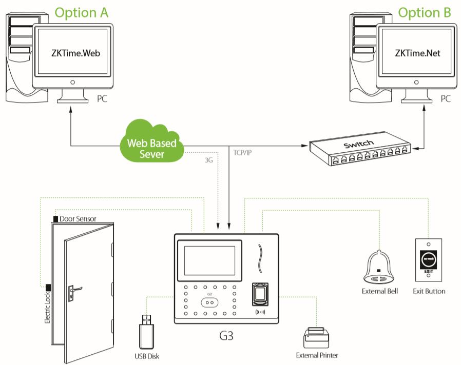 Схема построения системы учёта рабочего времени на базе терминала ZKTeco