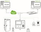 Терминал учета рабочего времени и доступа ZKTeco G3 PUSH - распознавание лиц и отпечатков, фото 7