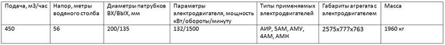 насос СД450/56 параметры