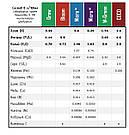 2 х 10 л Green Kit набор удобрений для гидропоники и почвы, фото 3
