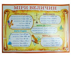 """Настенное пособие для обучения школьников - плакат """"Меры величин"""" (""""Міри величин"""")"""
