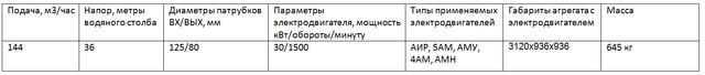 Насос СДВ160/45а