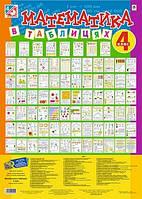 Математика 4 кл (40 двостор. плакатів 70*50 см)