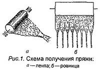 Формирование свойств тканей в процессе производства