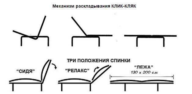Механизм раскладывания диванов Клик кляк