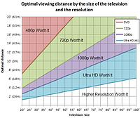 Как рассчитать оптимальное расстояние от зрителя до экрана?