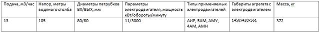 насос ЦНСГ13-105