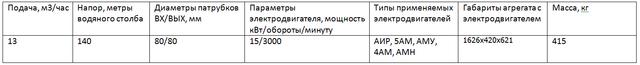 насос ЦНС13-140