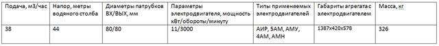 Насос ЦНСГ 38-44