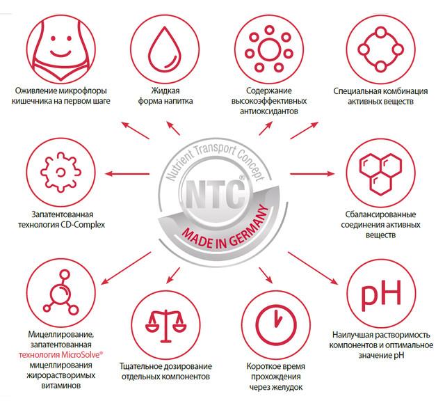 Концепция NTC