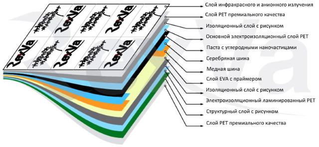 Rexva - структура инфракрасной пленки