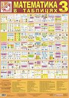Математика 3 кл Таблиці (Богдан)
