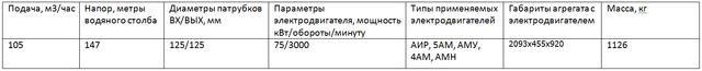 насос ЦНСГ105-147