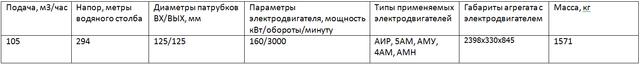 насос ЦНСГ105-294