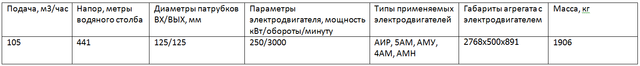 насос ЦНСГ105-441