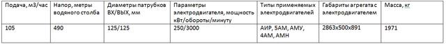 насос ЦНСГ105-490