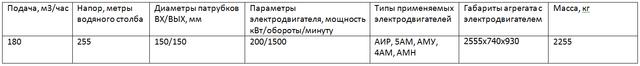 насос ЦНСГ180-255