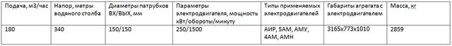 насос ЦНСГ180-340