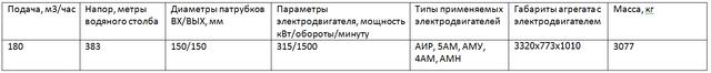 насос ЦНС180-383