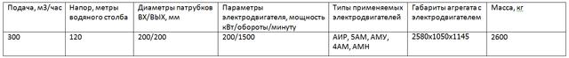 насос ЦНСГ300-120