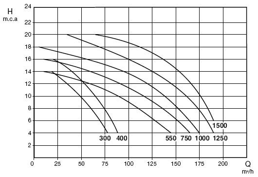 График производительности циркуляционных насосов Saci Kontra 4 / Kontra 2