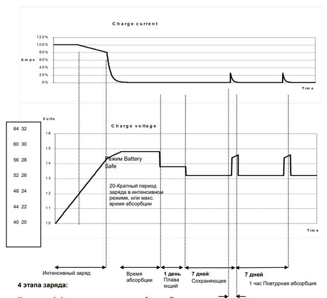 Характеристика заряда Quattro
