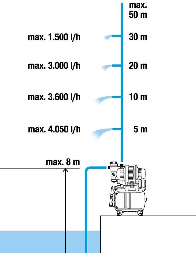 Характеристики Насосная станция Gardena 50005 eco Premium inox