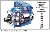 Ремонт гидроцилиндров,гидронасосов и гидромоторов, фото 1