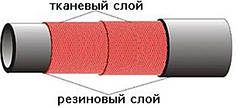 """Рукава напорные ГОСТ 18698-79 класс """"Б"""", Диам. 18 мм"""