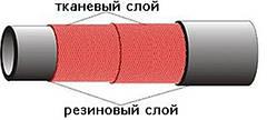 """Рукава напорные ГОСТ 18698-79 класс """"Пар"""", Диам. 16 мм"""