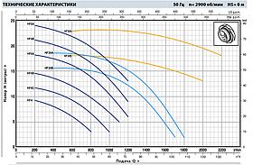 Насос центробежный Pedrollo HFm 6C однофазный (60м3), фото 2