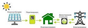 Комплект сонячної електростанції «Зелений тариф»