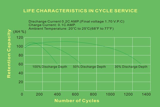 Циклический ресурс батарей AM в зависимости от глубины разряда