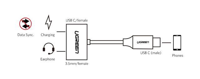 Переходник Ugreen Port Adapter Type-C Male to Type-C Female + AUX 3.5mm Female для наушников, гарнитуры CM193 50596 Серый