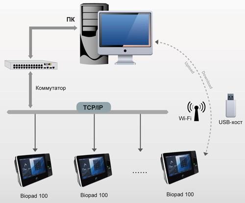 Варианы подлючения системы регистрации рабочего времени BioPad 100